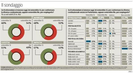 sondaggi-referendum-costituzionale-1